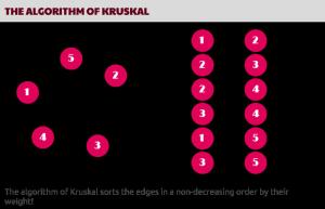 1.-The-algorithm-of-Kruskal